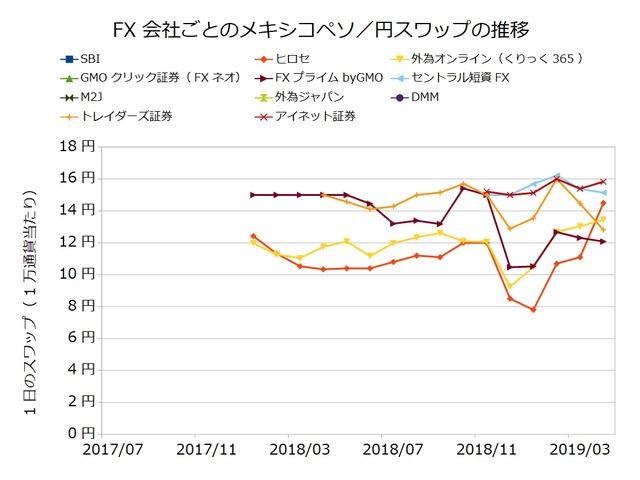 FX会社ごとのスワップ推移の比較-メキシコペソ/円201904