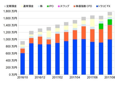 資産状況グラフ201708