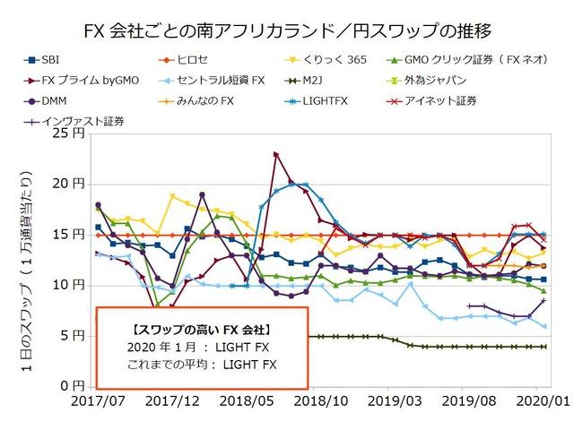 FX会社ごとのスワップ推移の比較-南アフリカランド/円202001