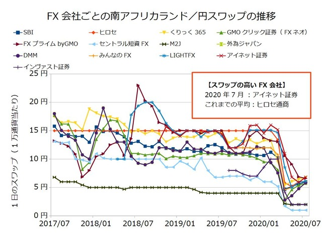 FX会社ごとのスワップ推移の比較-南アフリカランド/円202007
