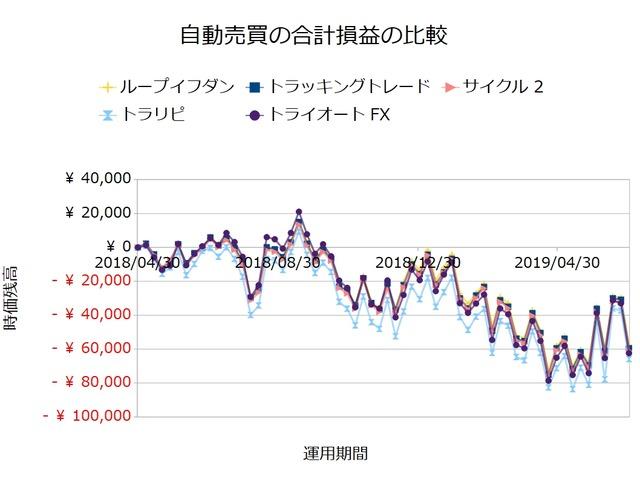 FX自動売買_合計損益の比較検証20190701