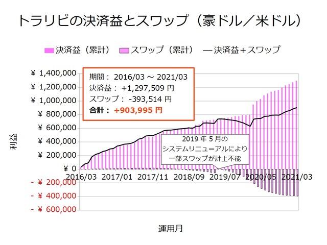 トラリピの決済益とスワップ-豪ドル/米ドル202103