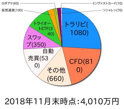 資産状況円グラフ201811