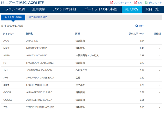 iシェアーズ MSCI ACWI ETF