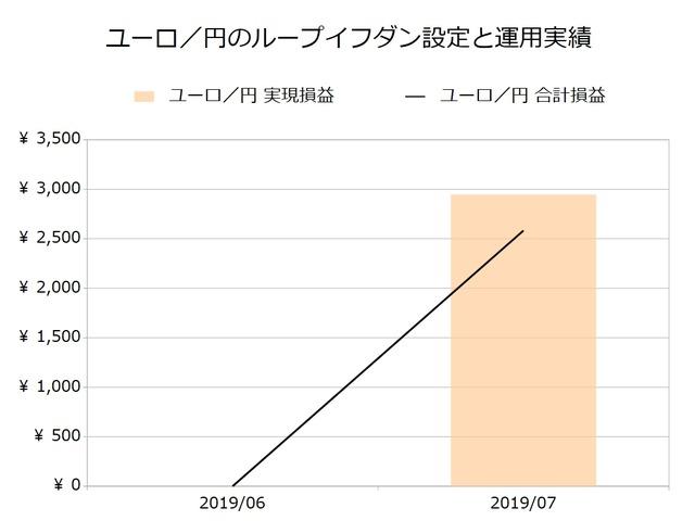 ユーロ/円のループイフダン設定と運用実績201907