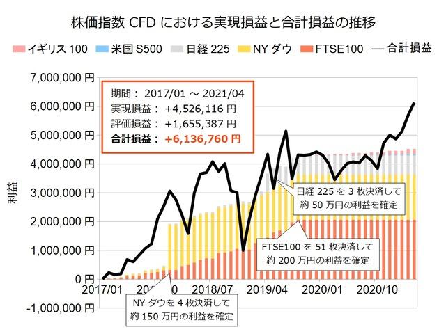 株価指数CFD積立実績20210405