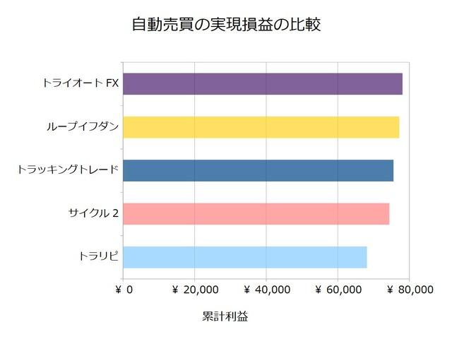 FX自動売買_実現損益の比較検証20191028