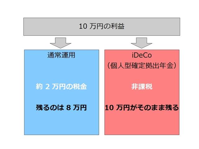 iDeCo(個人型確定拠出年金)とは