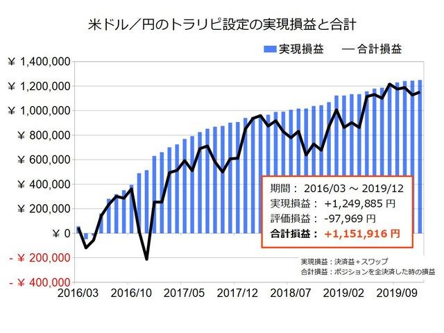 米ドル円のトラリピ設定の実績201912