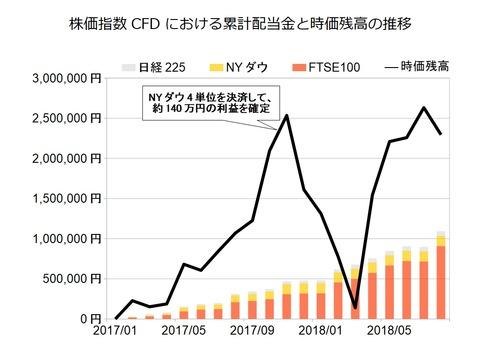 株価指数CFD月次2018年8月