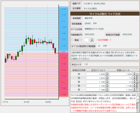 FX自動売買の実績を比較-サイクル2