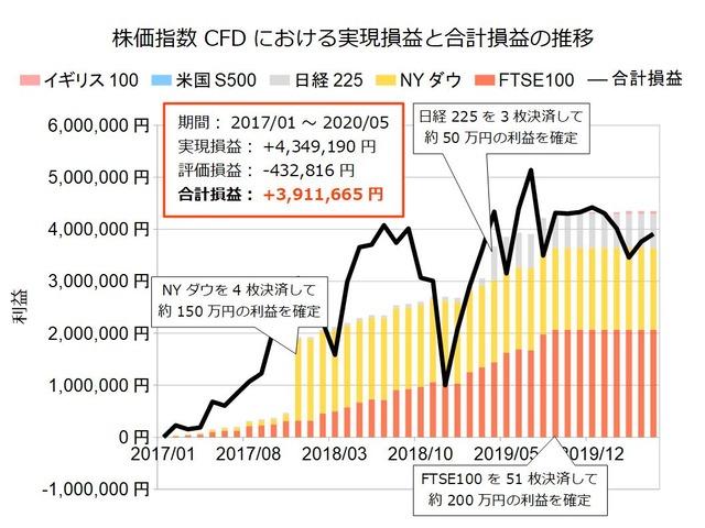株価指数CFD積立実績20200518