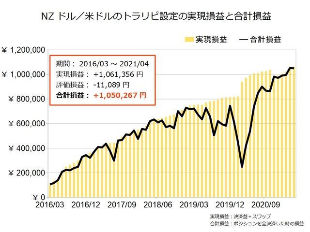 NZドル米ドルのトラリピ設定の実績202104
