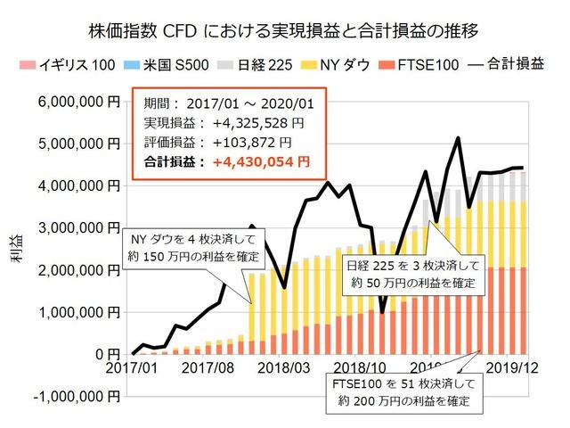 株価指数CFD積立実績20200106