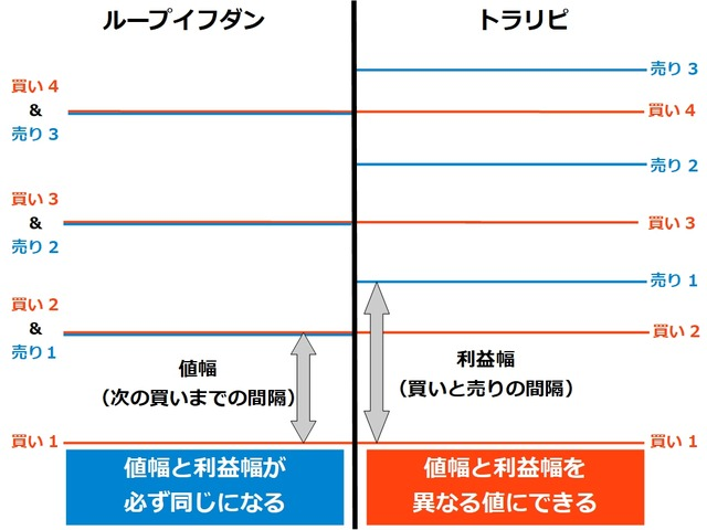 【徹底比較】トラリピとループイフダンの違いは?値幅と利益幅