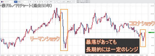 豪ドル/円のレンジ