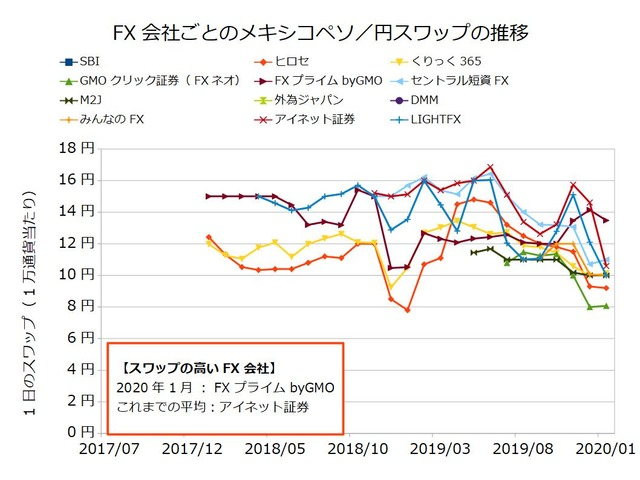 FX会社ごとのスワップ推移の比較-メキシコペソ/円202001