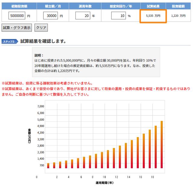 【ポートフォリオ】500万円からの資産運用-利回り10%