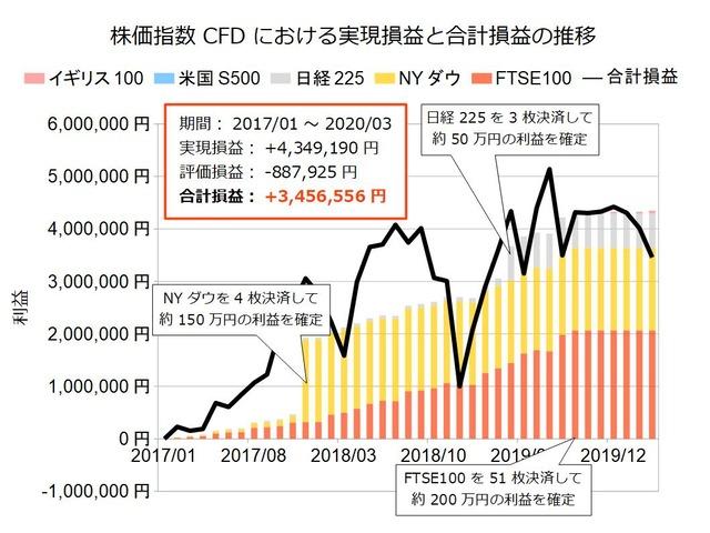 株価指数CFD積立実績202003