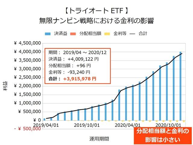 【トライオートETF】無限ナンピン戦略の金利202012