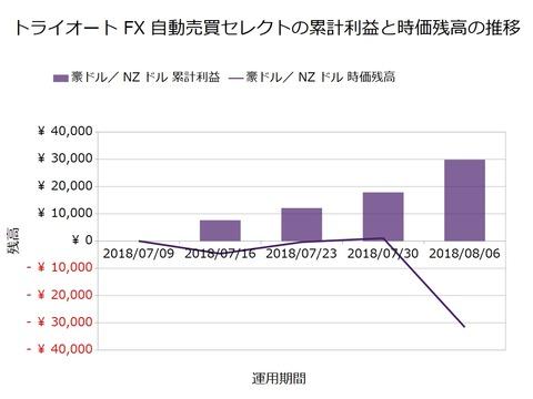 トライオートFX週次報告20180806
