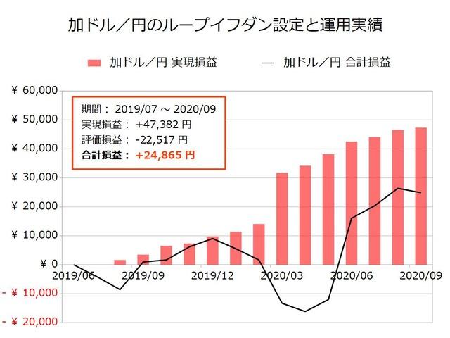加ドル/円のループイフダン設定と運用実績202009