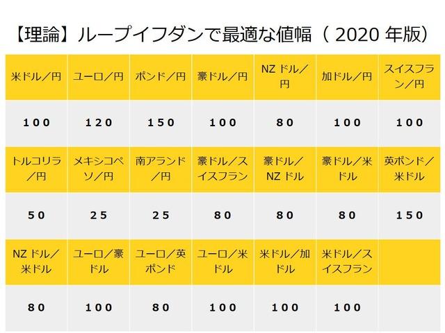 【理論】ループイフダンで最適な値幅2020