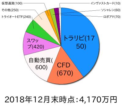 資産状況円グラフ201812