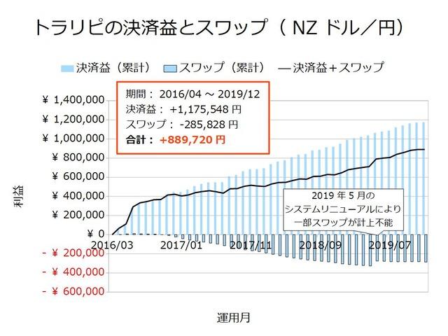 トラリピの決済益とスワップ-NZドル/円201912