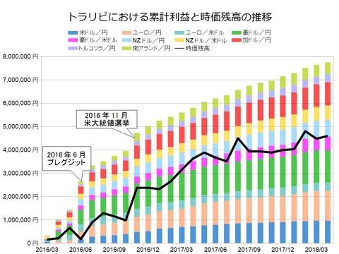 トラリピ月次グラフ用201804