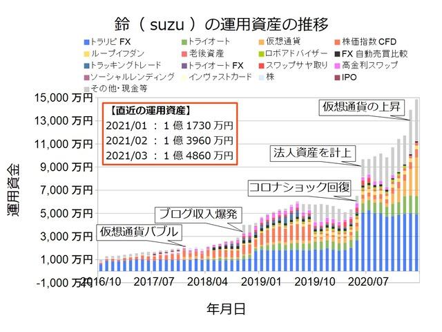 資産状況グラフ202103