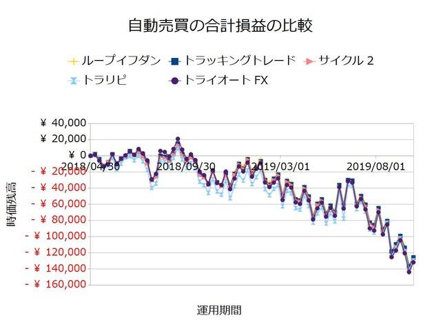 FX自動売買_合計損益の比較検証20190930