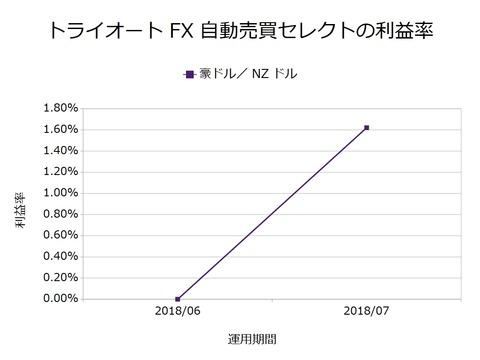 トライオートFX月次報告201807
