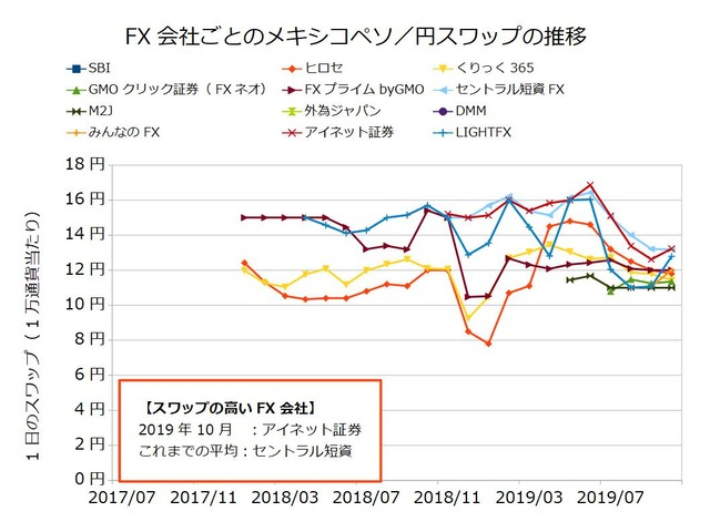 FX会社ごとのスワップ推移の比較-メキシコペソ/円201910