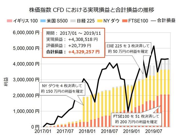 株価指数CFD積立実績20191125