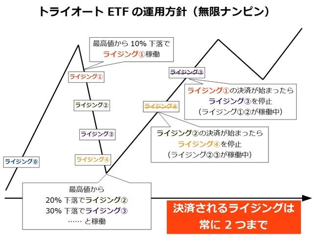 トライオートETFの運用方針_ナンピン_2