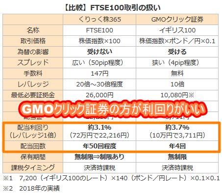 【比較】GMOクリック証券とくりっく株365との違いは?