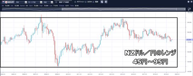 NZドル/円のループイフダン設定と実績 -レンジ