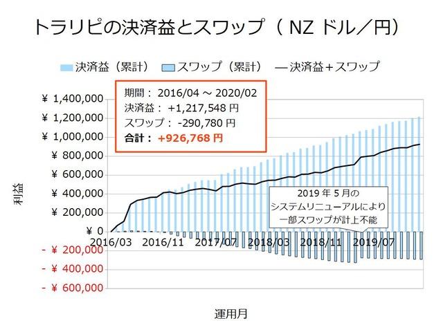 トラリピの決済益とスワップ-NZドル/円202002
