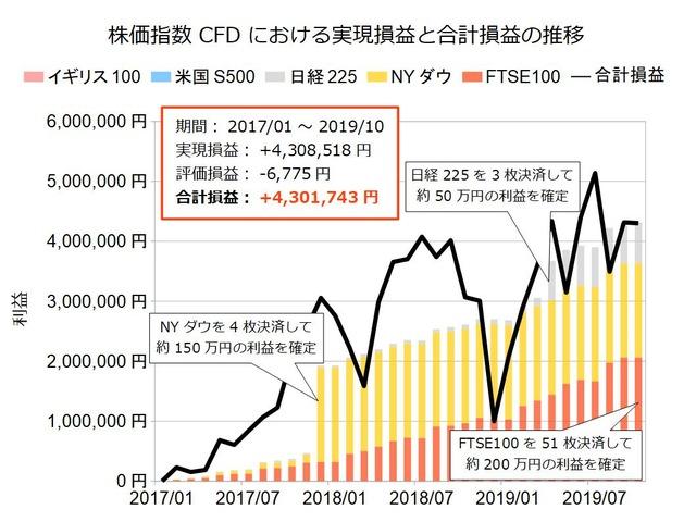 株価指数CFD積立実績201910