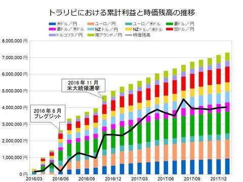トラリピ月次グラフ用201801
