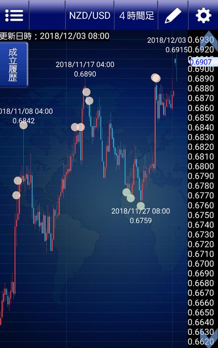 NZドル米ドル