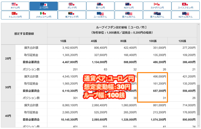 ユーロ/円のループイフダン設定と実績-目安資金表