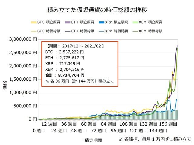 仮想通貨のドルコスト積立167週目