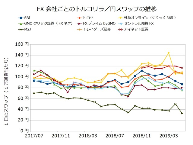 FX会社ごとのスワップ推移の比較-トルコリラ/円201905