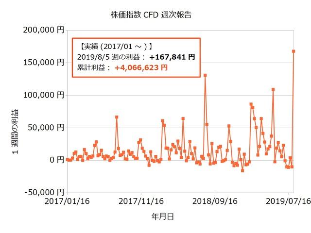 株価指数CFD週次20190805