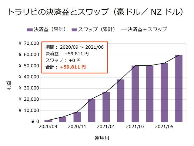 トラリピの決済益とスワップ-豪ドル/NZドル202106