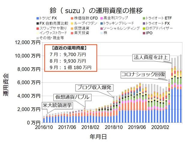 資産状況グラフ202009