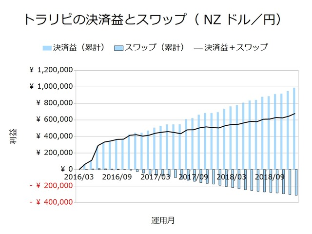トラリピの決済益とスワップ_NZドル円201901