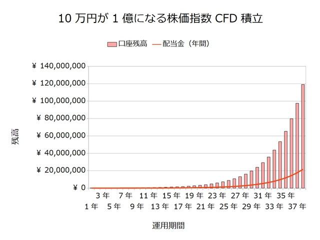 10万円が1億になる積立投資